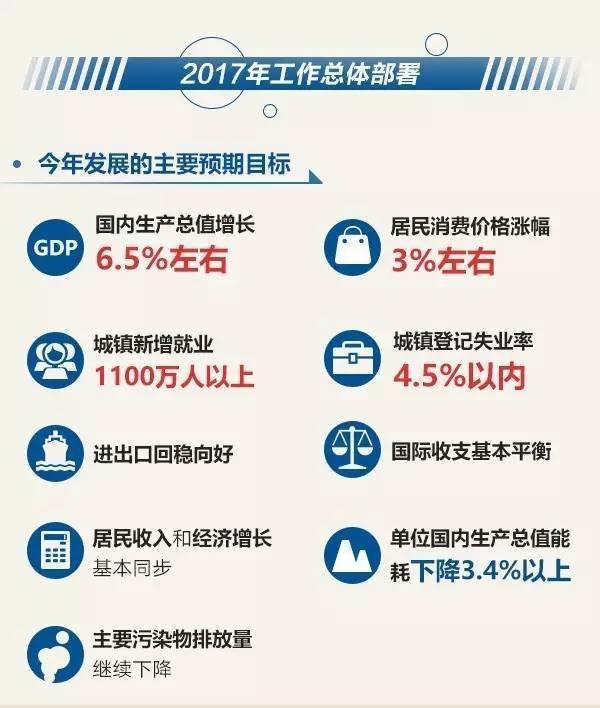 聚焦两会:图解2017年政府工作报告